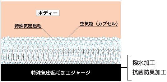 ホットカプセルの保温の仕組み